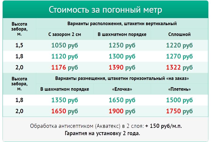 Цены на забор из металлического штакетника в Ярославле